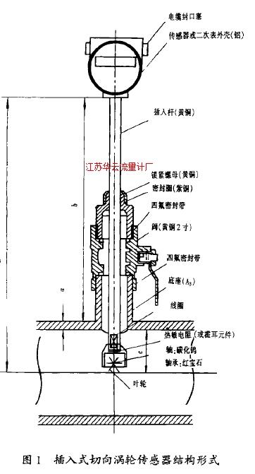 图1插入式切向涡轮传感器结构形式