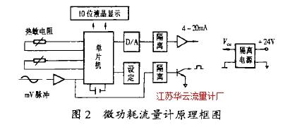 图2微功耗流量计原理框图