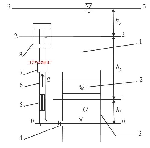 图1 旁路管流量计示意图Fig.1 Schematic diagram of bypass tube flowmeter