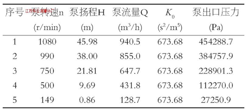 表1 不同转速下泵的出口压力Table1 Pump outlet pressure at different speeds
