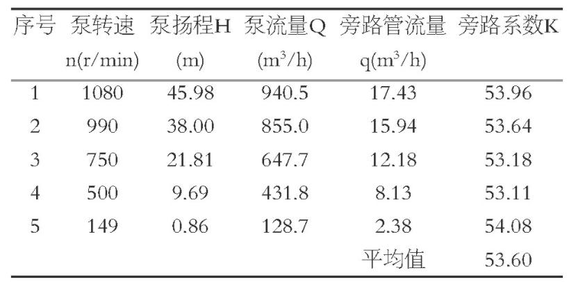 表2 不同泵转速下旁路管流量Table 2 Bypass pipe flow rate under different pump speeds