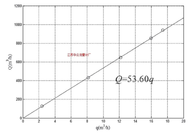 图5 泵流量Q和旁路管流量q之间的关系Fig.5 Relationship between pump flow Q and bypass pipe flow q