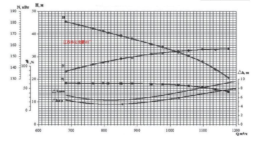 图6 试验泵在990rpm下性能参数曲线Fig.6 Performance parameter curve of test pump at 990rpm
