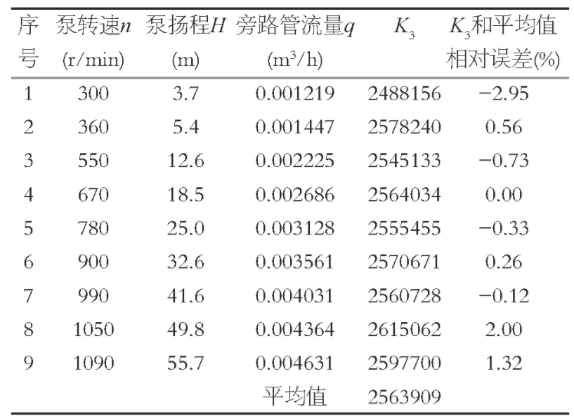 表3 试验测量结果和管道特性系数K3计算Table 3 Test measurement results and the K3 calculation of the pipe characteristic coefficient