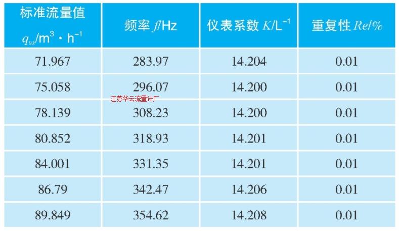 表2 涡轮流量计校准结果