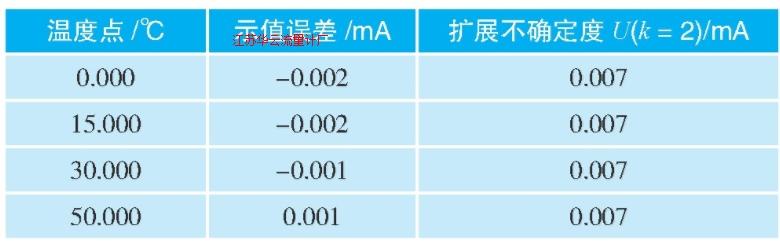表3 温度变送器校准结果