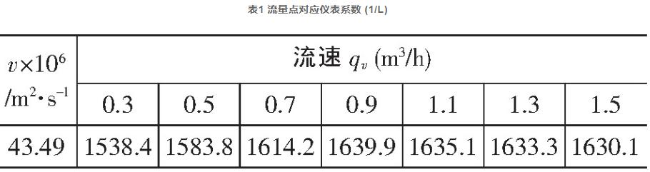 表1 流量点对应仪表系数 (1/L)