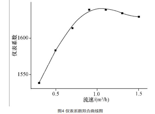 图4 仪表系数拟合曲线图