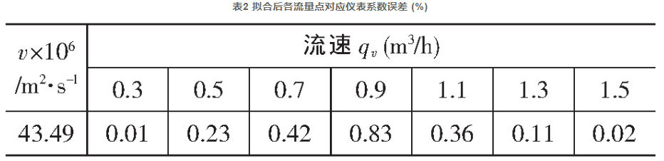 表2 拟合后各流量点对应仪表系数误差 (%)