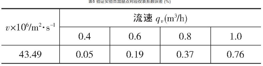表5 验证实验各流量点对应仪表系数误差 (%)