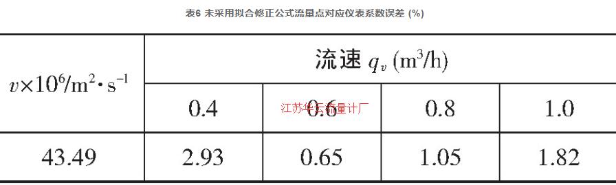 表6 未采用拟合修正公式流量点对应仪表系数误差 (%)