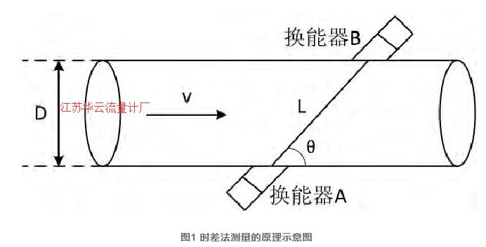 图1 时差法测量的原理示意图