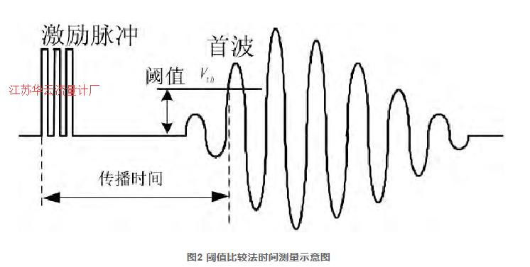 图2 阈值比较法时间测量示意图