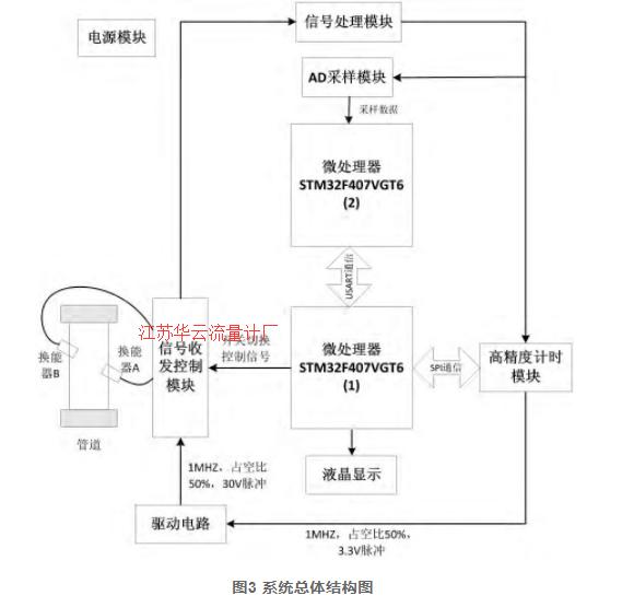 图3 系统总体结构图
