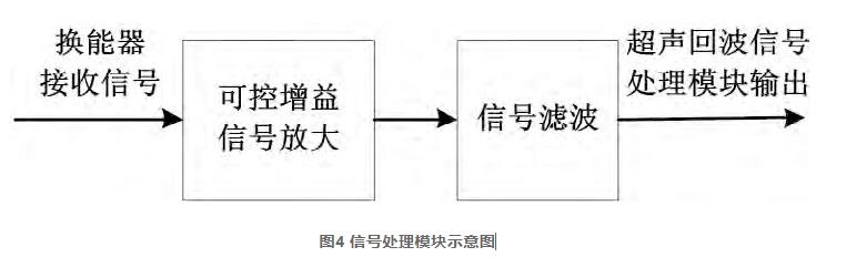 图4 信号处理模块示意图