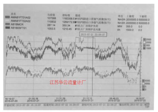 图3 烟气流量与机组负荷变化曲线