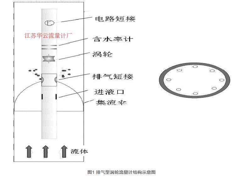 图1 排气型涡轮流量计结构示意图