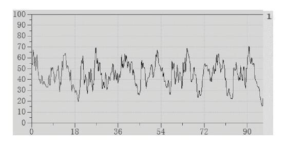 图2 传统涡轮流量计测试曲线2