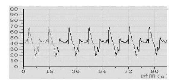 图3 排气型涡轮流量计测试曲线