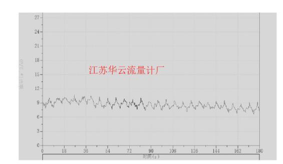 图5 稳定后的曲线
