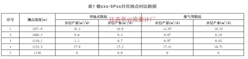 表1 葡xxx-SPxx井各测点对比数据