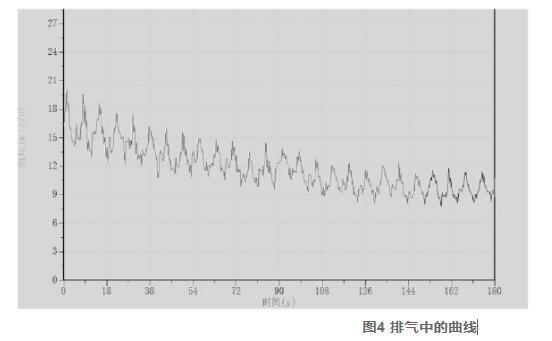 图4 排气中的曲线
