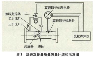 图1旋进双参f质f流f计结构示意图
