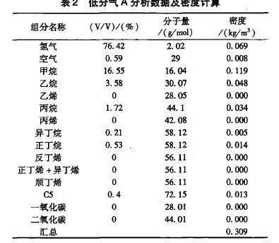 表2低分气A分析数据及密度计算