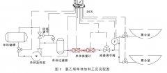 氯乙烯涡轮流量计选型及应用