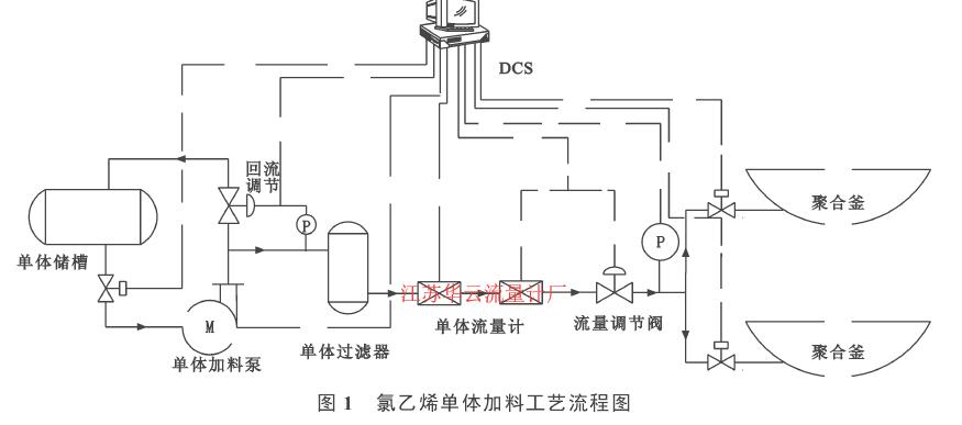 图 1  氯乙烯单体加料工艺流程图