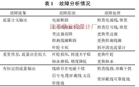 表 1  故障分析情况