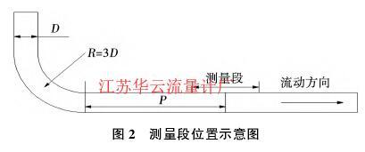 图 2  测量段位置示意图