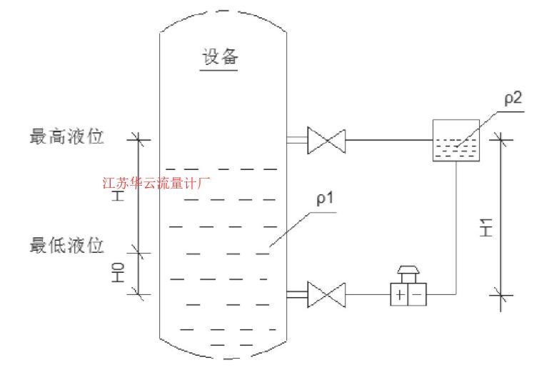 图1 差压液位变送器Fig.1 Differential pressure liquid level transmitter
