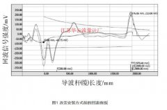 导波雷达液位计-苯乙烯生产中常见问题解