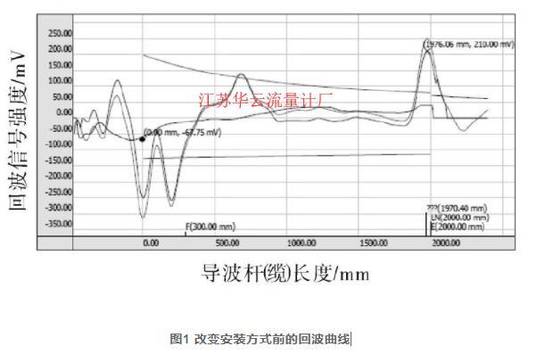 图1 改变安装方式前的回波曲线