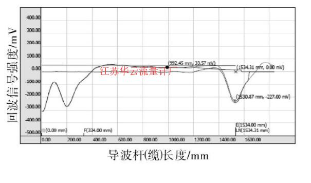 图2 改变安装方式后的回波曲线