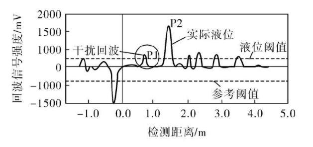 图3 调整回波阈值前的回波曲线