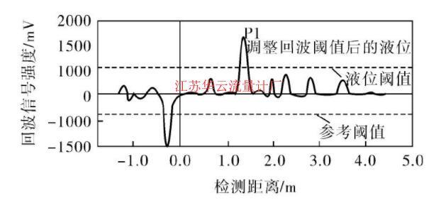 图4 调整回波阈值后的回波曲线