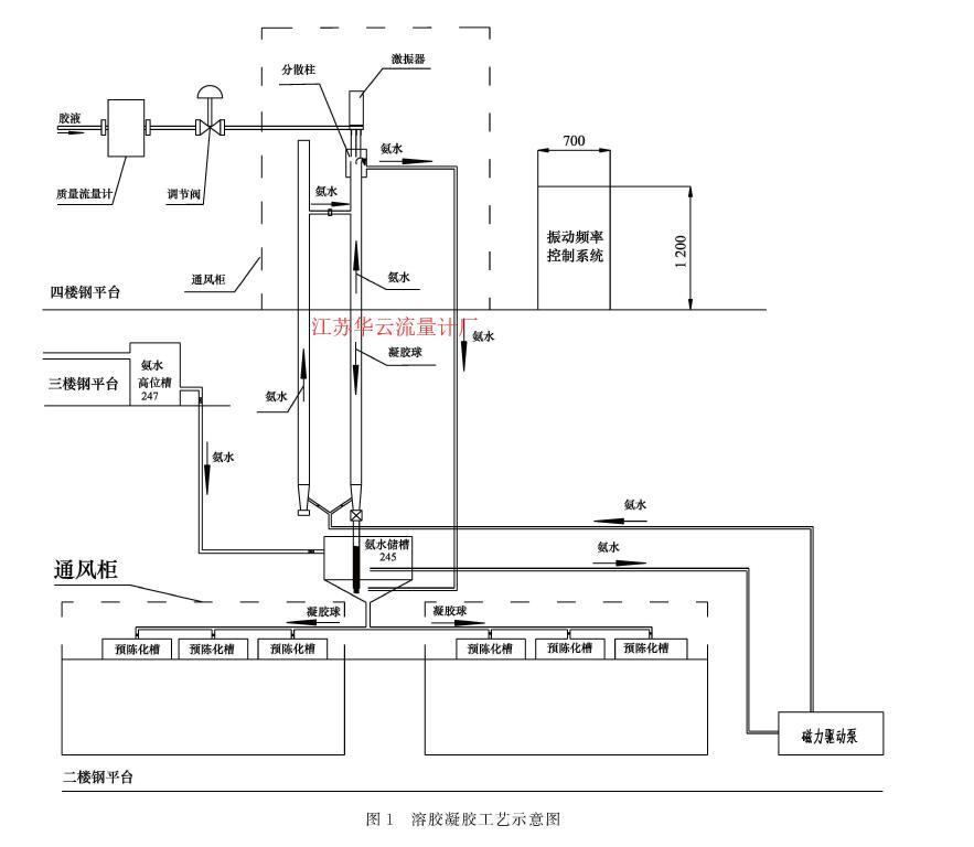 图1溶胶凝胶工艺示意图