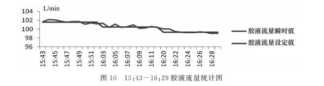 图1.0  15:43一16:29胶液流量统计图