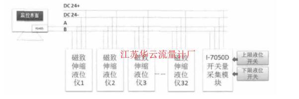 图3 RS485信号输出型磁致伸缩液位计的系统集成方案