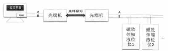 图5 远距离信号传输的方案设计