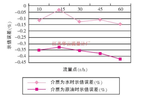 图1 科氏流量计A1 (DN80 U型管) 不同介质试验误差曲线图
