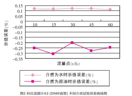 图2 科氏流量计A2 (DN80直管) 不同介质试验误差曲线图