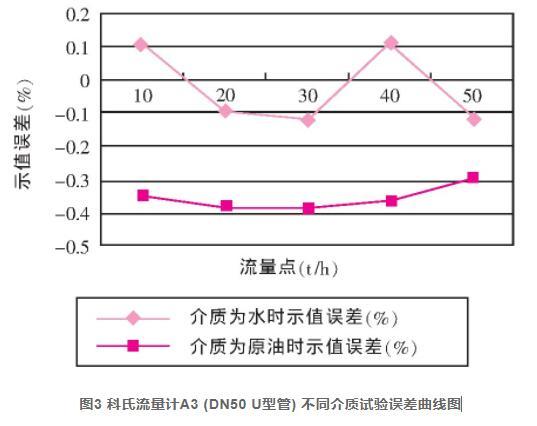 图3 科氏流量计A3 (DN50 U型管) 不同介质试验误差曲线图