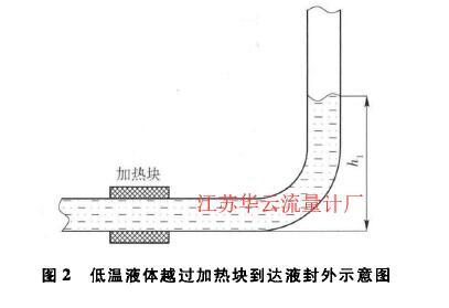 图2低温液体越过加热块到达液封外示意图