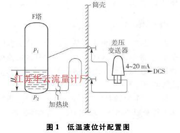 图1低温液位计配置图