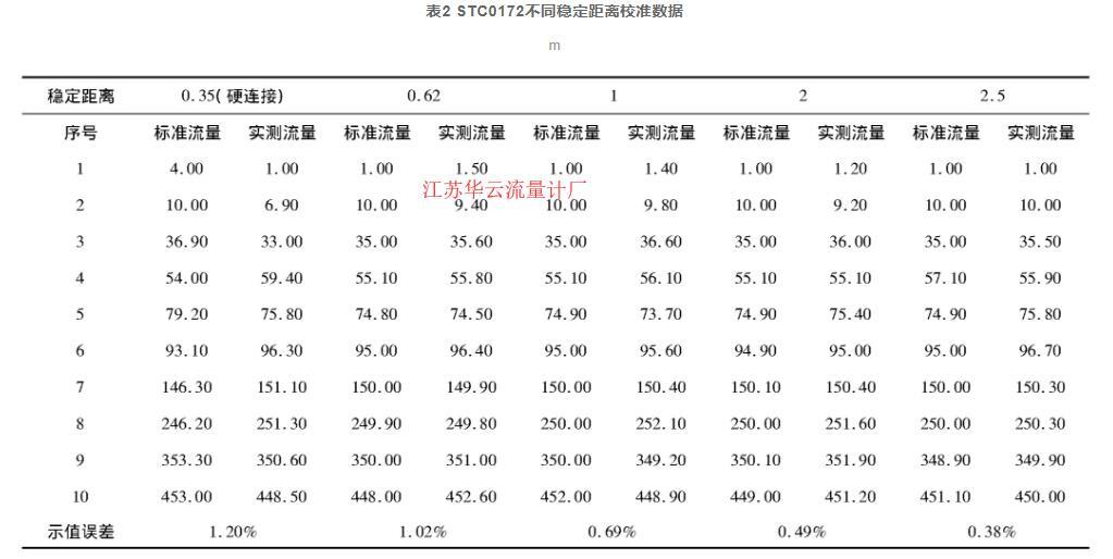 表2 STC0172不同稳定距离校准数据