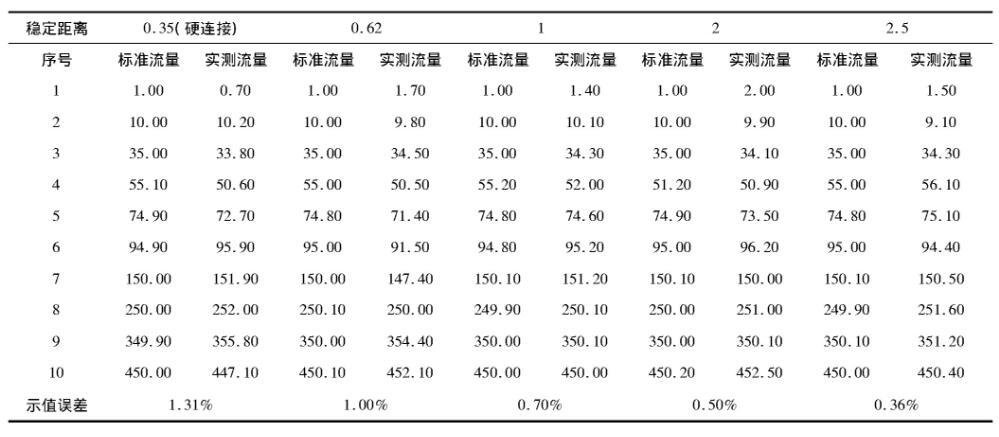 表3 STD0022不同稳定距离校准数据