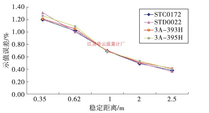 图1 校准稳定距离与示值误差折线图